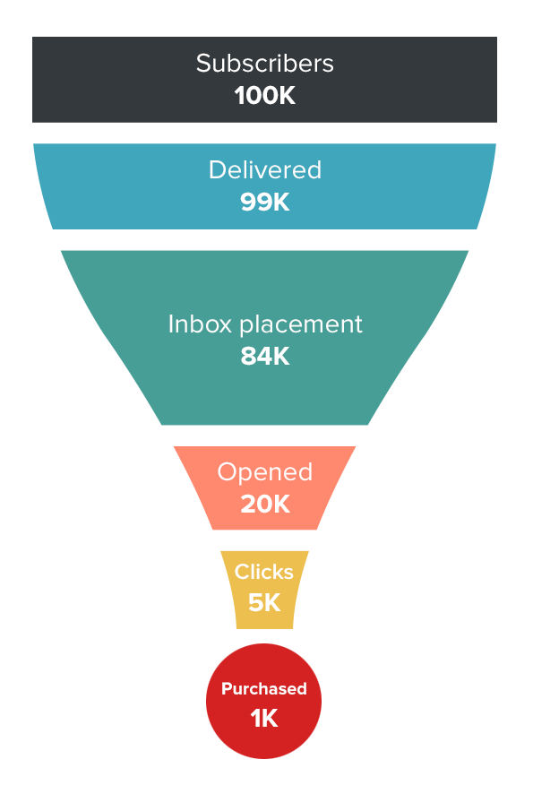 email funnel
