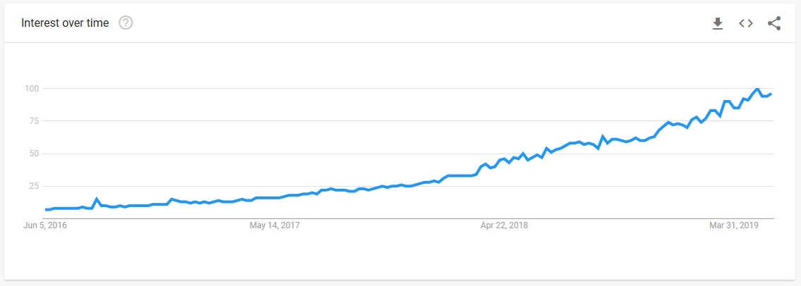 cbd google trends